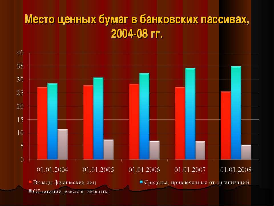 Место ценных бумаг в банковских пассивах, 2004-08 гг.