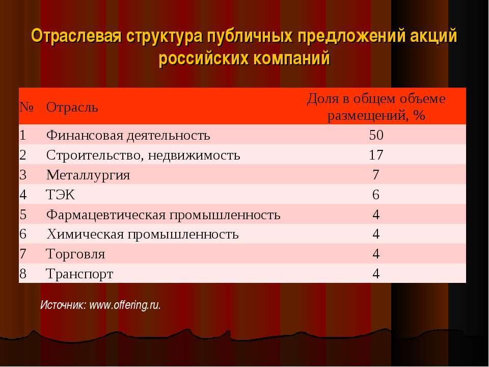 Отраслевая структура публичных предложений акций российских компаний Источник...