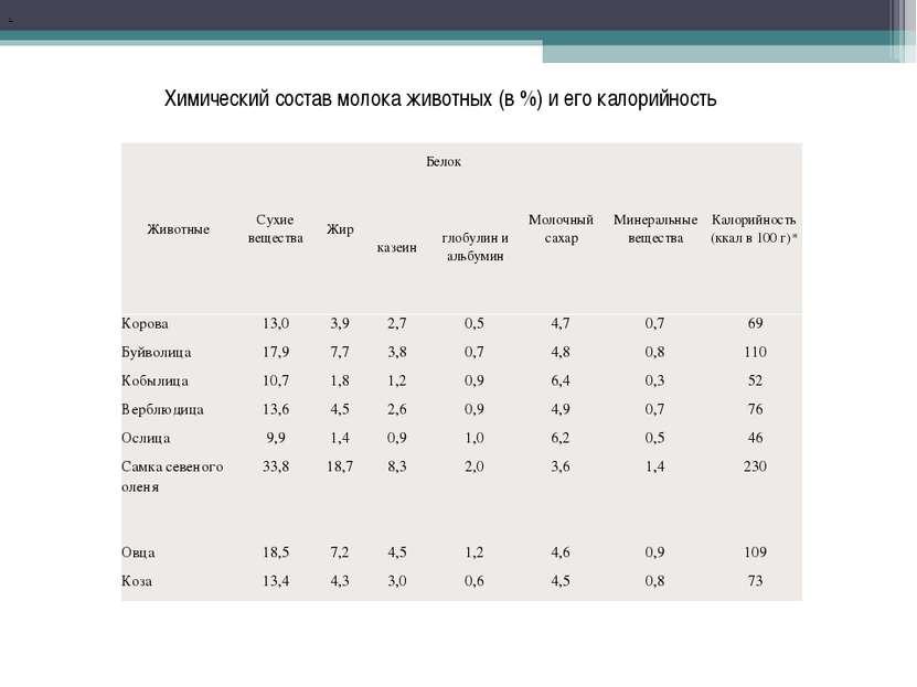 . Химический состав молока животных (в %) и его калорийность Корова 13,0 3,9 ...