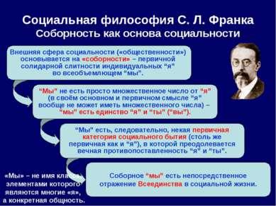 Внешняя сфера социальности («общественности») основывается на «соборности» – ...