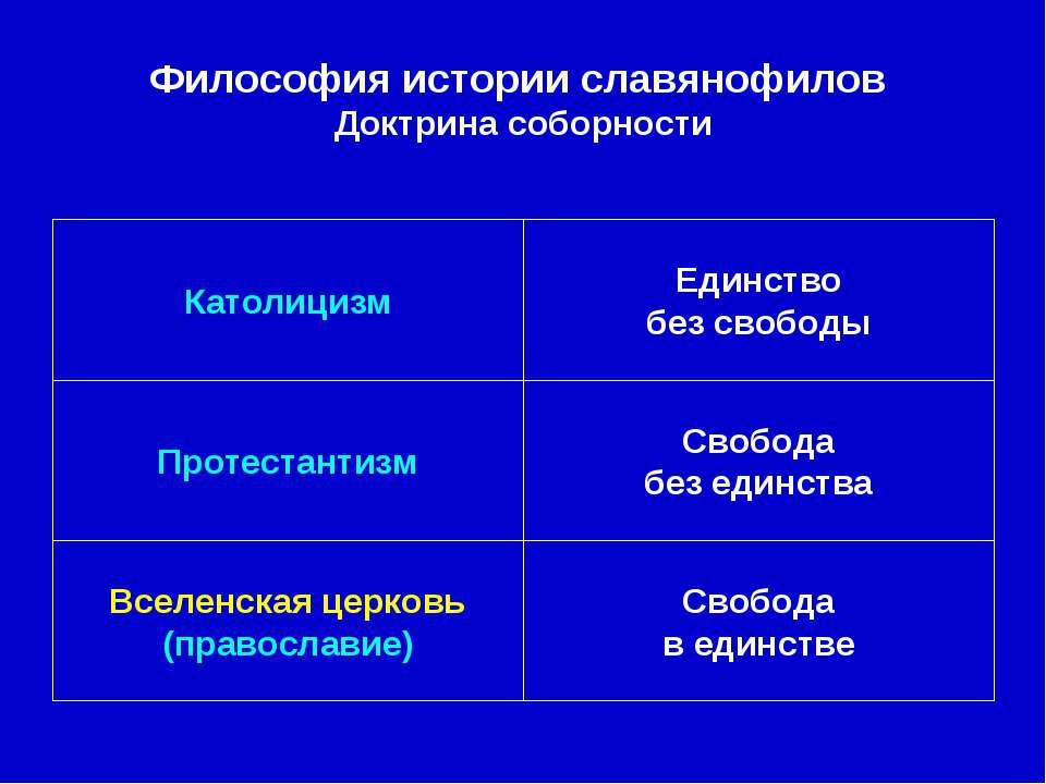 Свобода в единстве Вселенская церковь (православие) Свобода без единства Прот...