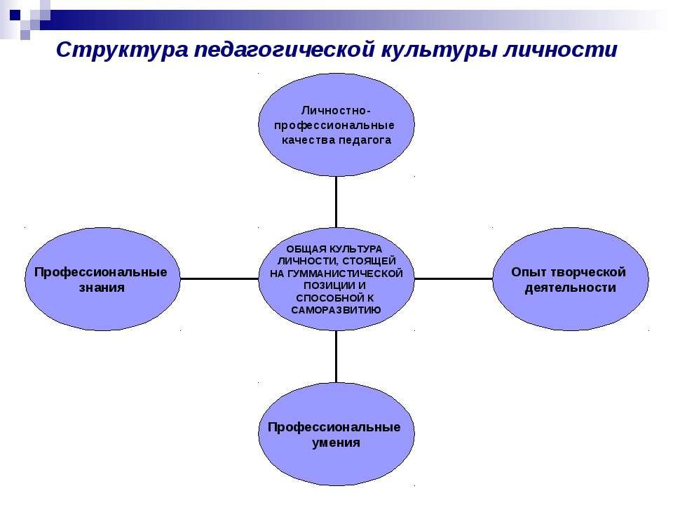 Структура педагогической культуры личности