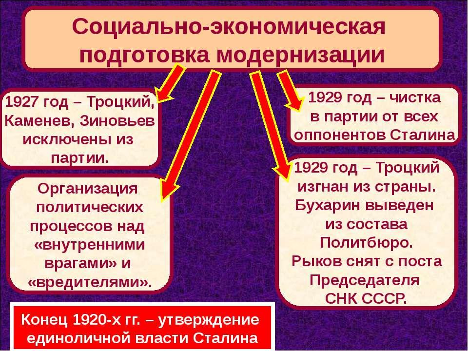 Социально-экономическая подготовка модернизации 1927 год – Троцкий, Каменев, ...