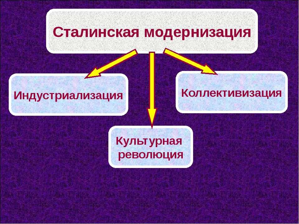 Сталинская модернизация Индустриализация Культурная революция Коллективизация
