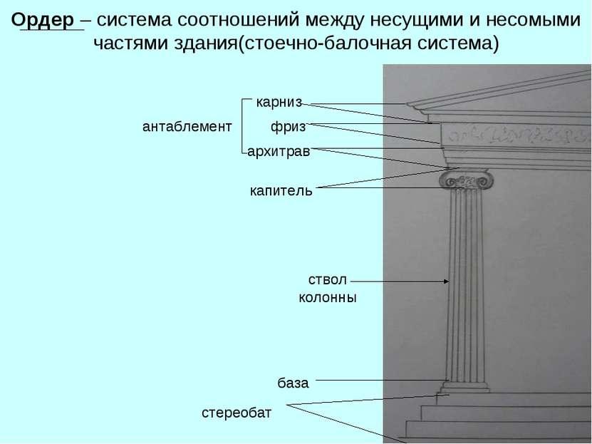 Ордер – система соотношений между несущими и несомыми частями здания(стоечно-...