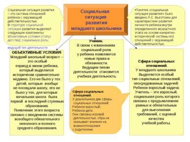 . Социальная ситуация развития младшего школьника Понятие «социальная ситуаци...