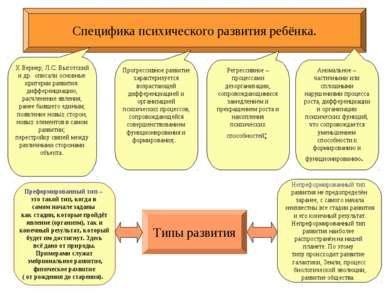 Специфика психического развития ребёнка. Х.Вернер, Л.С. Выготский и др. описа...