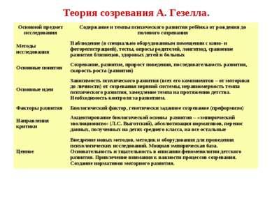Теория созревания А. Гезелла. Основной предмет исследования Содержание и темп...