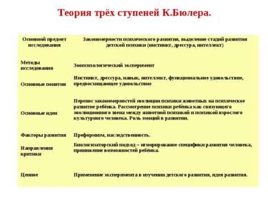 Теория трёх ступеней К.Бюлера. Основной предмет исследования Закономерности п...