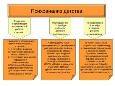 Психоанализ детства Трудности в организации аналитической работы с детьми: 1....