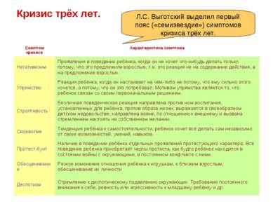 Кризис трёх лет. Л.С. Выготский выделил первый пояс («семизвездие») симптомов...