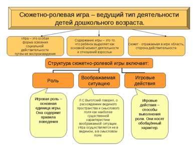Л.С Выготский говорил, о расхождениии видимого пространства и смыслового поля...