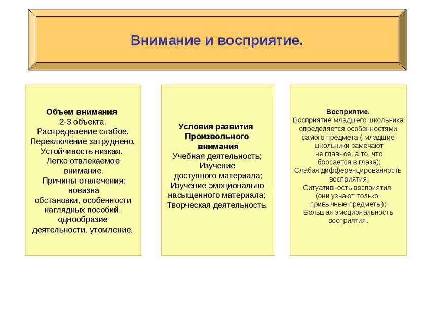 Внимание и восприятие. Объем внимания 2-3 объекта. Распределение слабое. Пере...