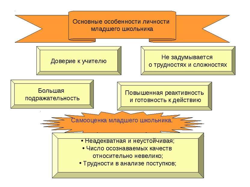 Самооценка младшего школьника. Основные особенности личности младшего школьни...