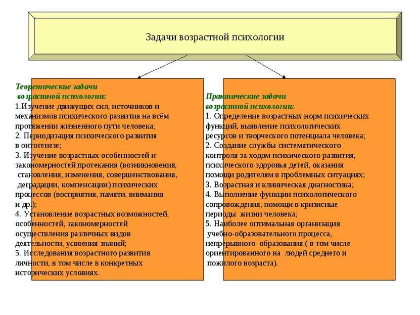 Задачи возрастной психологии Теоретические задачи возрастной психологии: 1.Из...