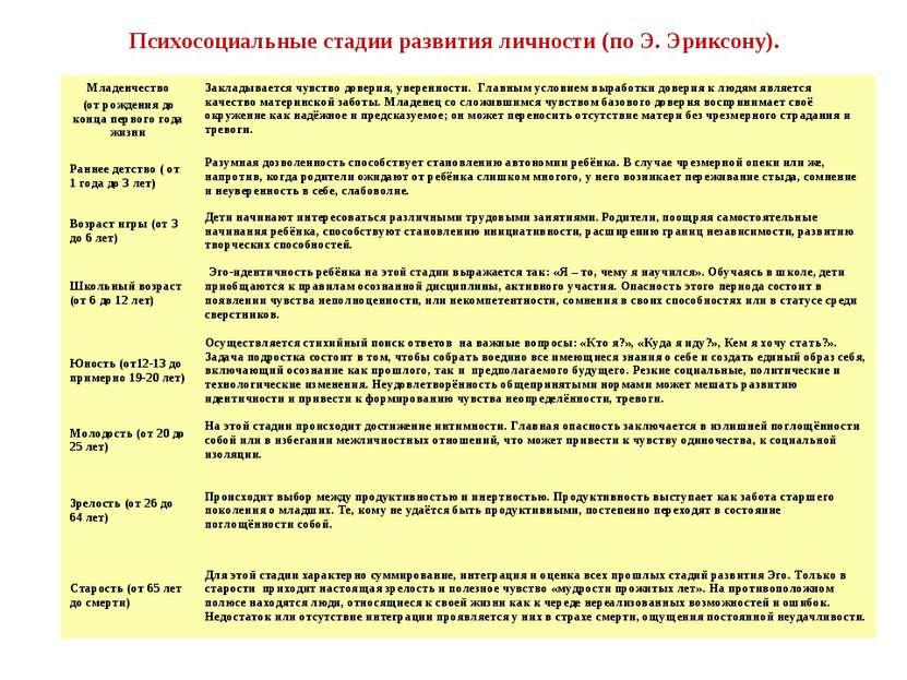 Тема 3 психологические проблемы развития личности