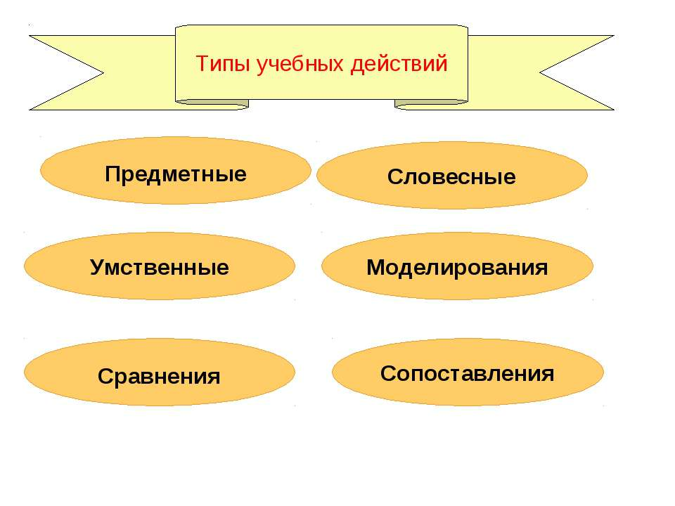 Типы учебных действий Сравнения Умственные Словесные Предметные Сопоставления...