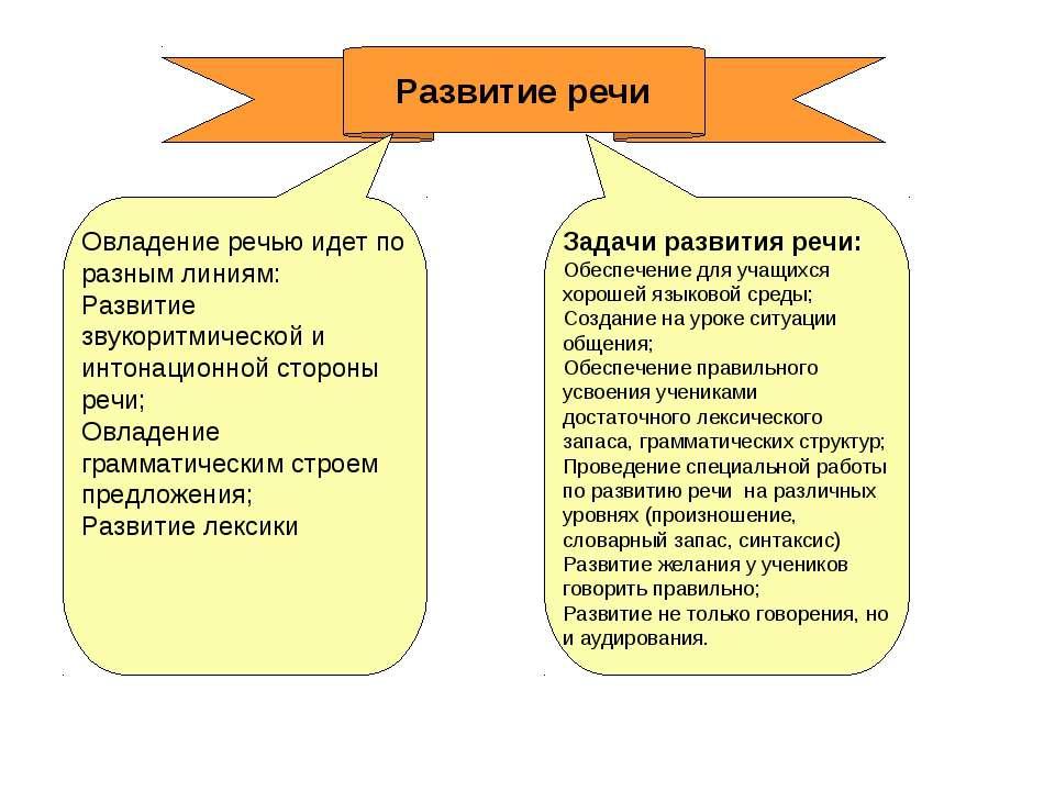 Развитие речи Задачи развития речи: Обеспечение для учащихся хорошей языковой...