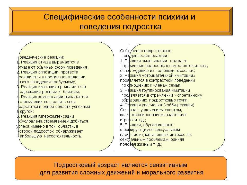 Специфические особенности психики и поведения подростка Подростковый возраст ...