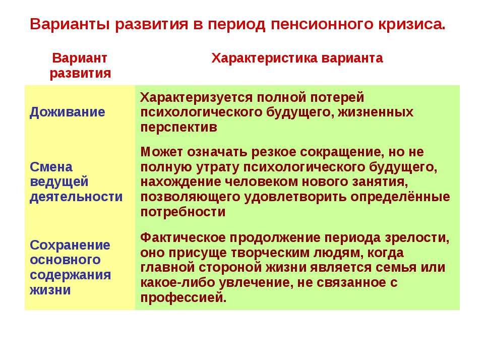 Варианты развития в период пенсионного кризиса. Вариант развития Характеристи...