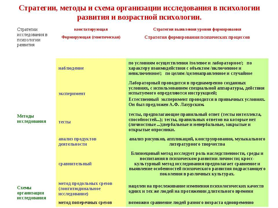 Стратегии, методы и схема организации исследования в психологии развития и во...