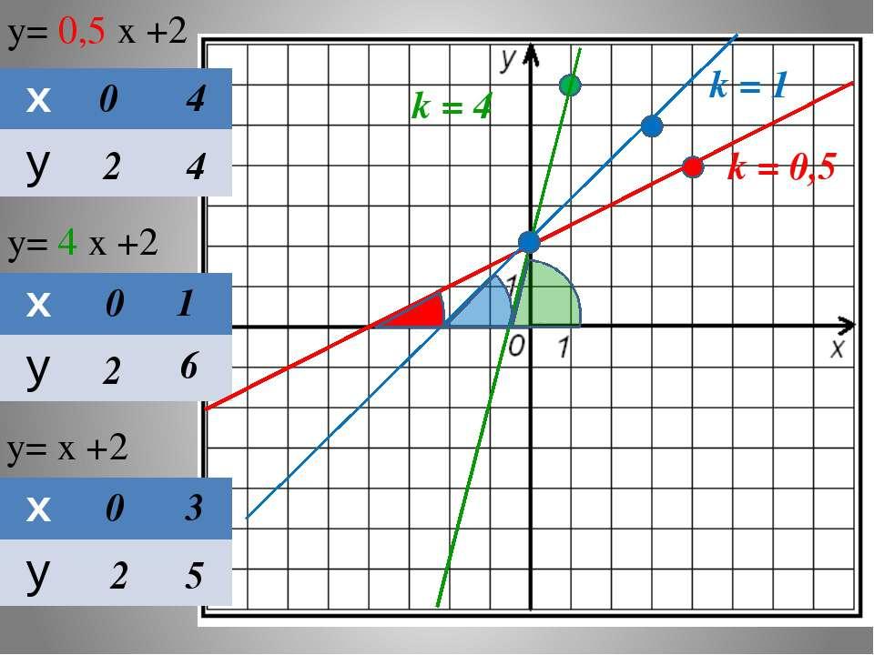 y= 0,5 х +2 y= 4 х +2 y= х +2 0 2 4 4 0 2 1 6 0 2 3 5 k = 0,5 k = 4 k = 1 х у...