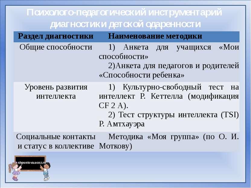 Психолого-педагогический инструментарий диагностики детской одаренности Разде...