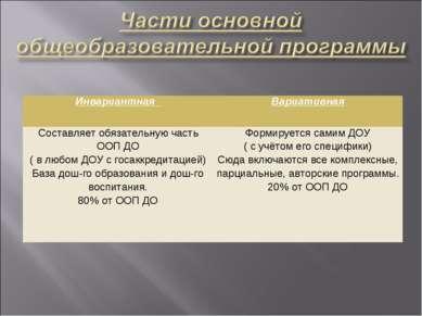 Инвариантная Вариативная Составляет обязательную часть ООП ДО ( в любом ДОУ с...