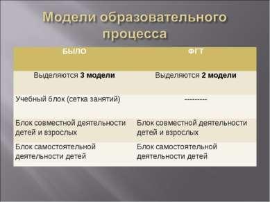 БЫЛО ФГТ Выделяются 3 модели Выделяются 2 модели Учебный блок (сетка занятий)...