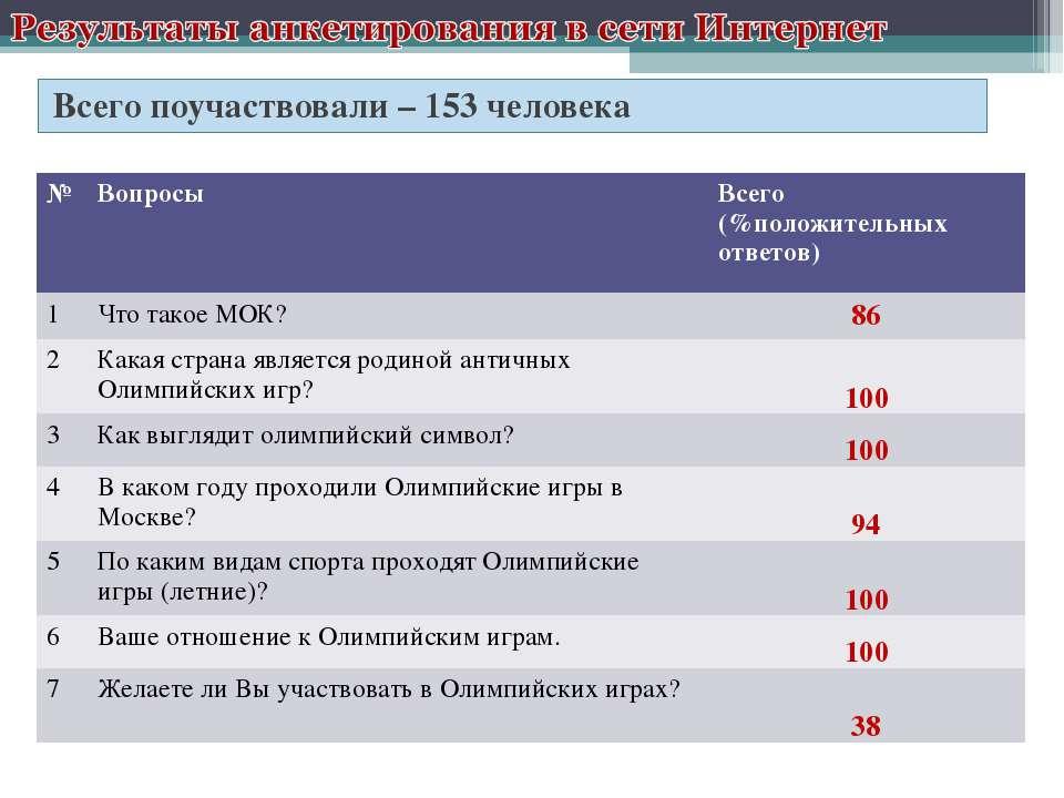 Всего поучаствовали – 153 человека № Вопросы Всего (%положительных ответов) 1...