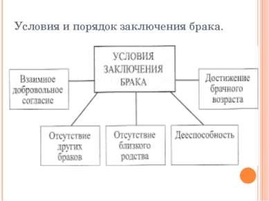 Условия и порядок заключения брака.