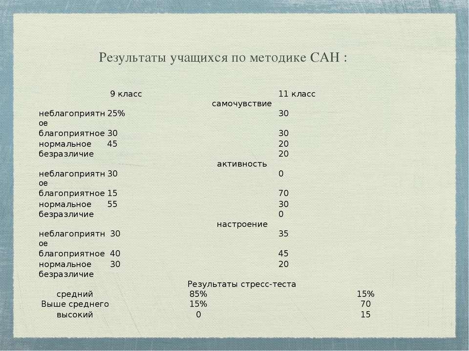 Результаты учащихся по методике САН : 9 класс 11 класс самочувствие неблагопр...