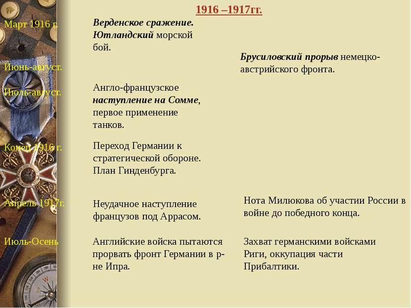 Март 1916 г. Верденское сражение. Ютландский морской бой. Июнь-август. Брусил...