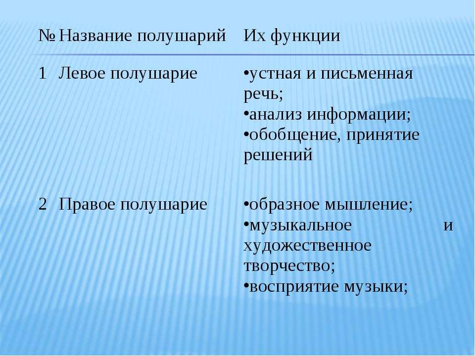 № Название полушарий Их функции 1 Левое полушарие устная и письменная речь; а...