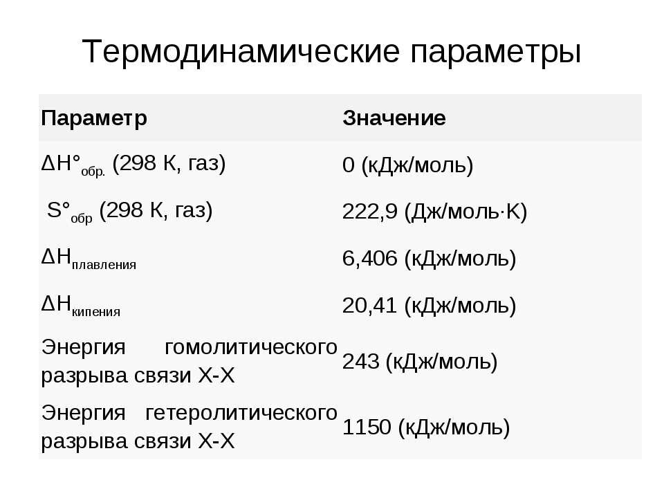 Термодинамические параметры Параметр Значение ΔH°обр. (298 К, газ) 0 (кДж/мол...
