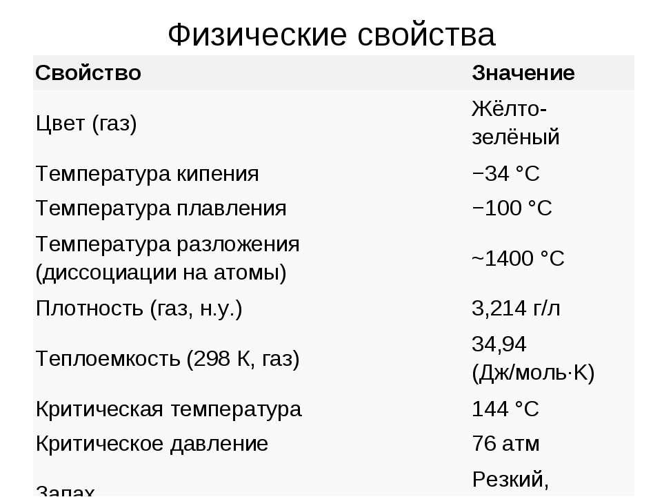 Физические свойства Свойство Значение Цвет (газ) Жёлто-зелёный Температура ки...