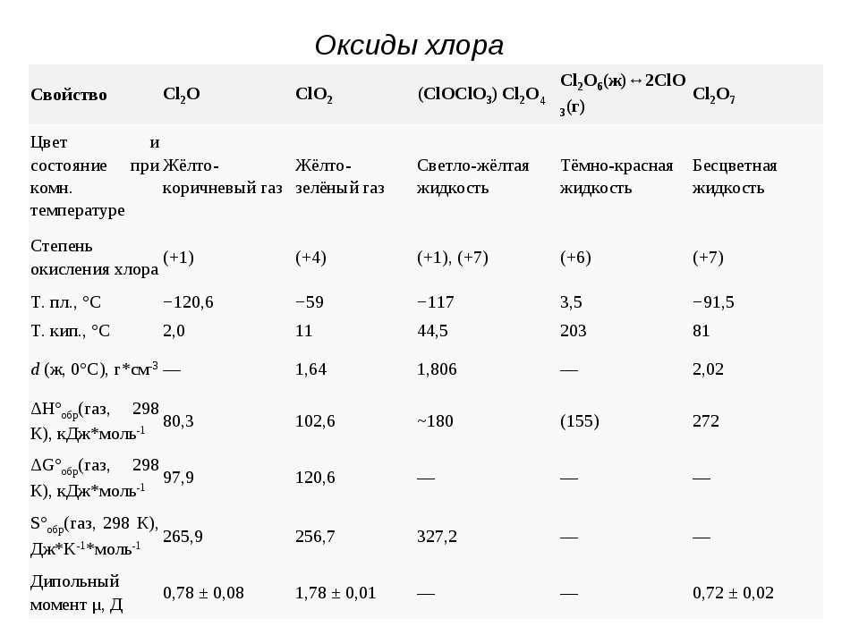 Оксиды хлора Свойство Cl2O ClO2 (ClOClO3) Cl2O4 Cl2O6(ж)↔2ClO3(г) Cl2O7 Цвет...