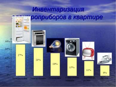 Инвентаризация электроприборов в квартире