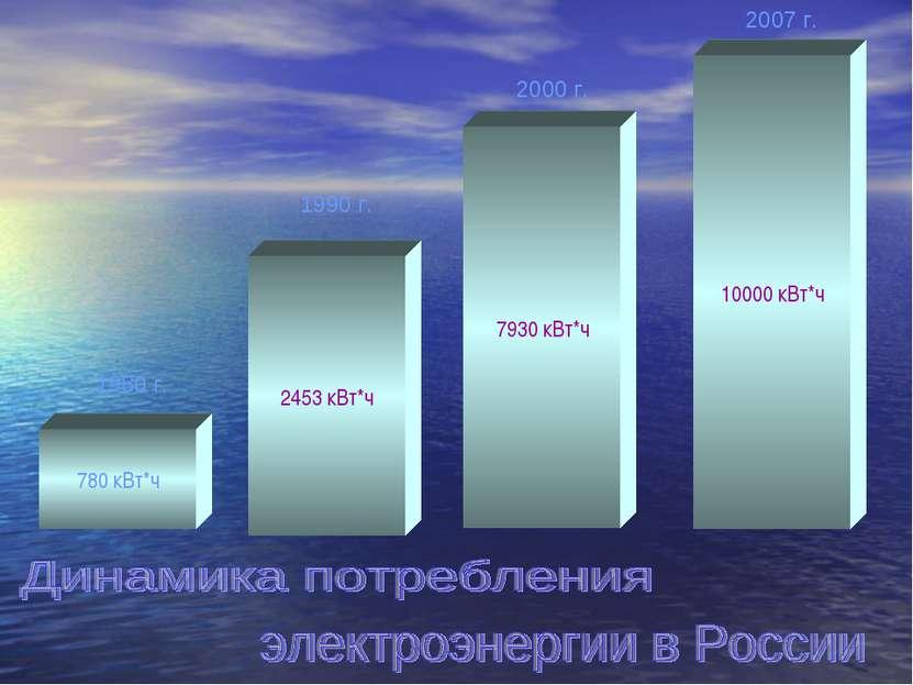 780 кВт*ч 2453 кВт*ч 7930 кВт*ч 10000 кВт*ч 1980 г. 1990 г. 2000 г. 2007 г.