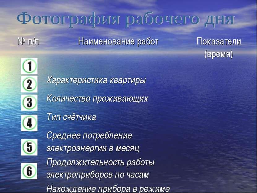 № п/п Наименование работ Показатели (время) Характеристика квартиры Количеств...