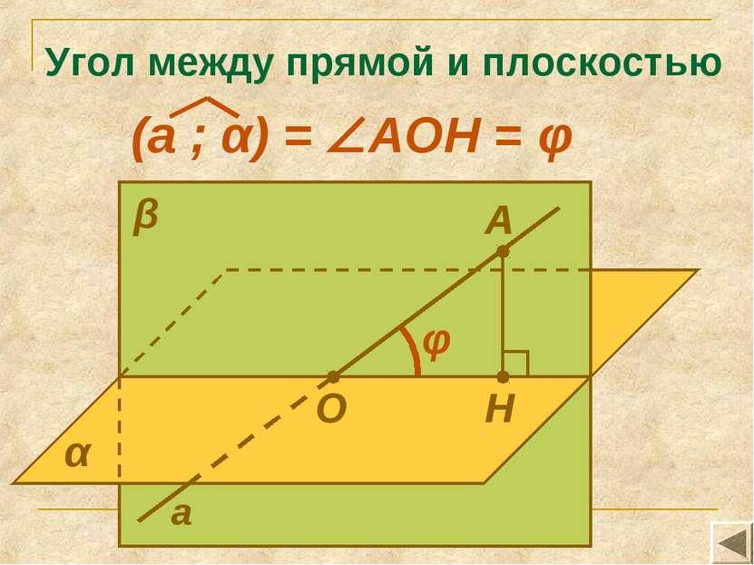 Угол между прямой и плоскостью А Н α β а О φ