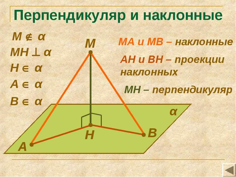 Перпендикуляр и наклонные М А В Н α МН α А α В α МА и МВ – наклонные Н α АН и...