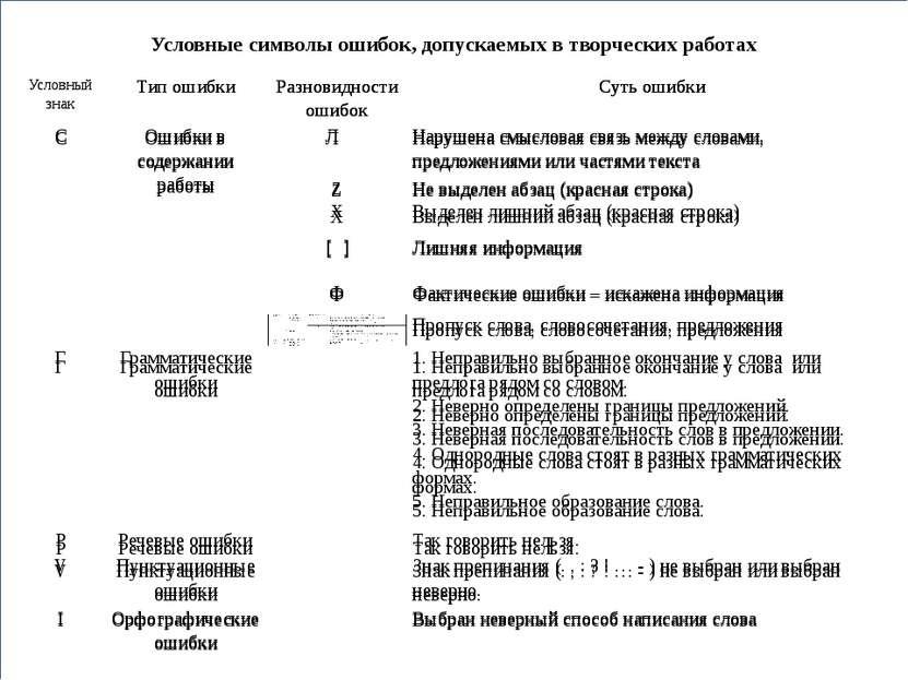 Условные символы ошибок, допускаемых в творческих работах