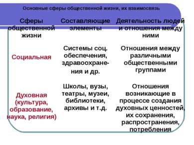Основные сферы общественной жизни, их взаимосвязь Сферы общественной жизни Со...