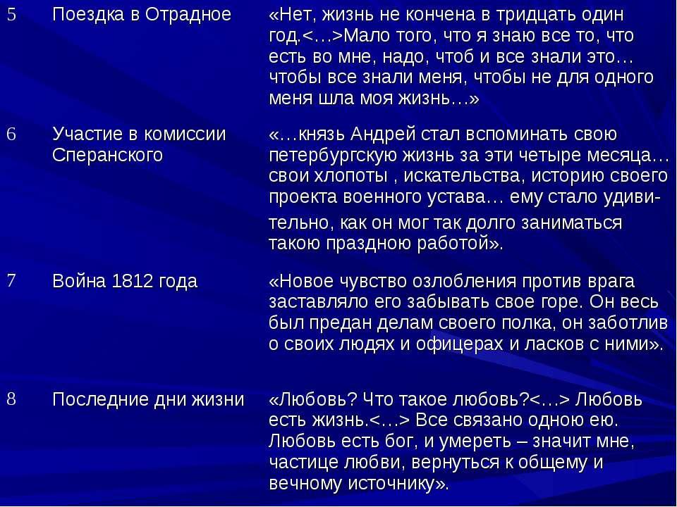 5 Поездка в Отрадное «Нет, жизнь не кончена в тридцать один год.Мало того, чт...