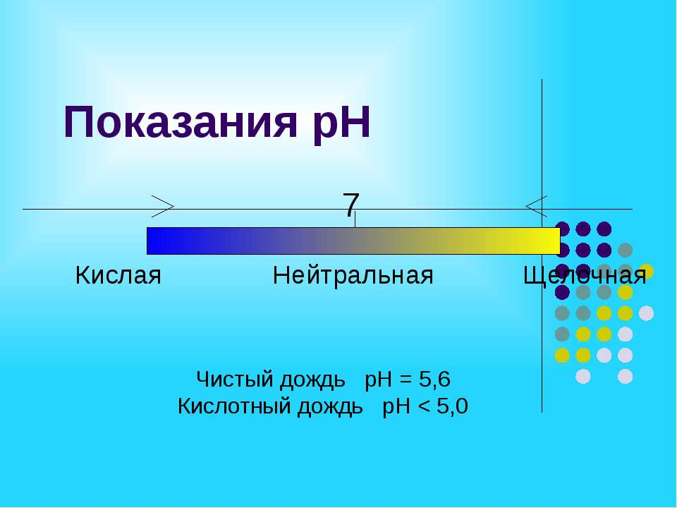 Показания рН Кислая Нейтральная Щелочная 7 Чистый дождь рН = 5,6 Кислотный до...