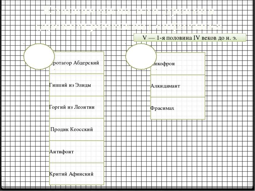 Классическая или древняя (древнегреческая) софистика