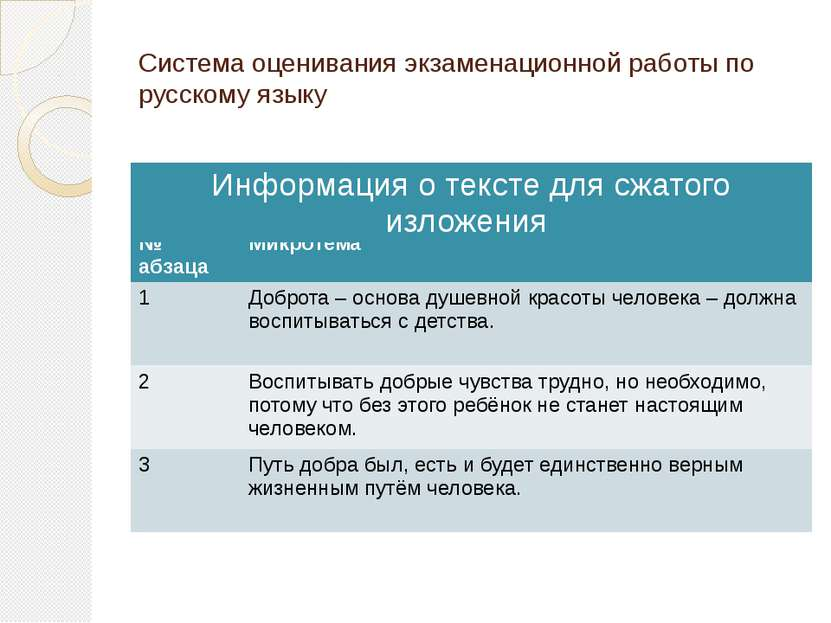 Система оценивания экзаменационной работы по русскому языку № абзаца Микротем...