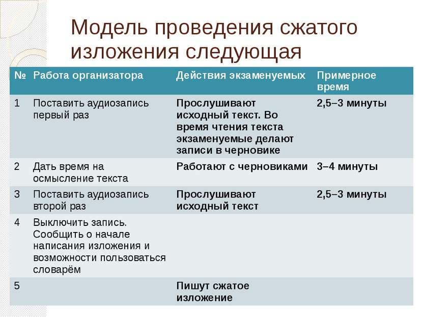 Модель проведения сжатого изложения следующая № Работа организатора Действия ...