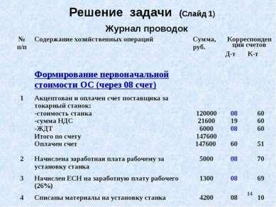 * Решение задачи (Слайд 1) Журнал проводок № п/п Содержание хозяйственных опе...